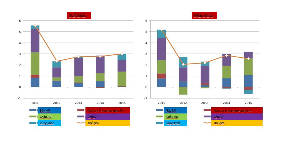 Biểu đồ 2. Tốc độ tăng trưởng thương mại các khu vực trên thế giới