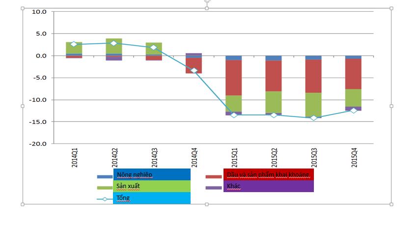 Biểu đồ 4. Quy mô thương mại hàng hóa